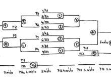 Vyřazovací turnajový systém na celkové pořadí. V kroužku pořadí zápasů, P je poražený v daném zápase.