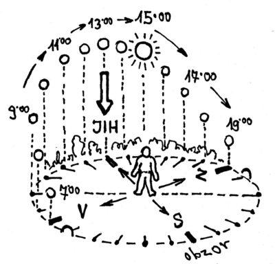 Zdánlivý pohyb Slunce po obloze: Je právě 15 hodin, jih je tam, kde bylo Slunce před dvěma hodinami (letní čas).
